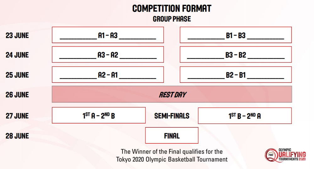 2020 fiba olympic qualifying tournament competition format