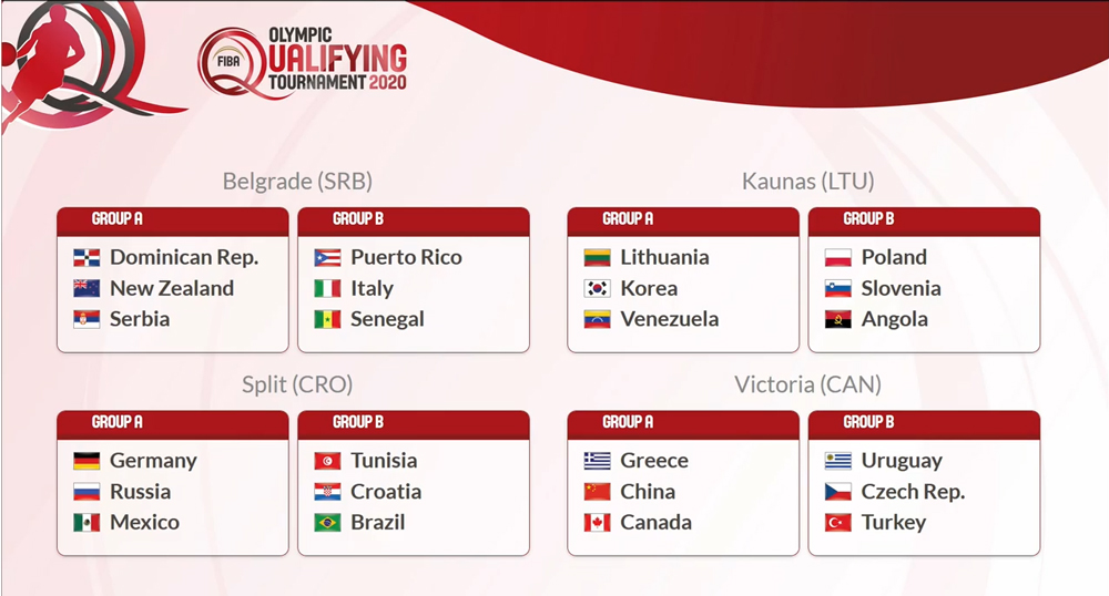 2020 fiba olympic qualifying tournaments