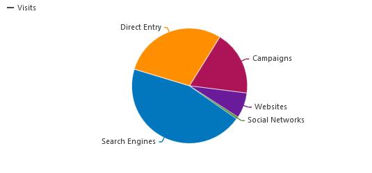 analytics channel type breakdown