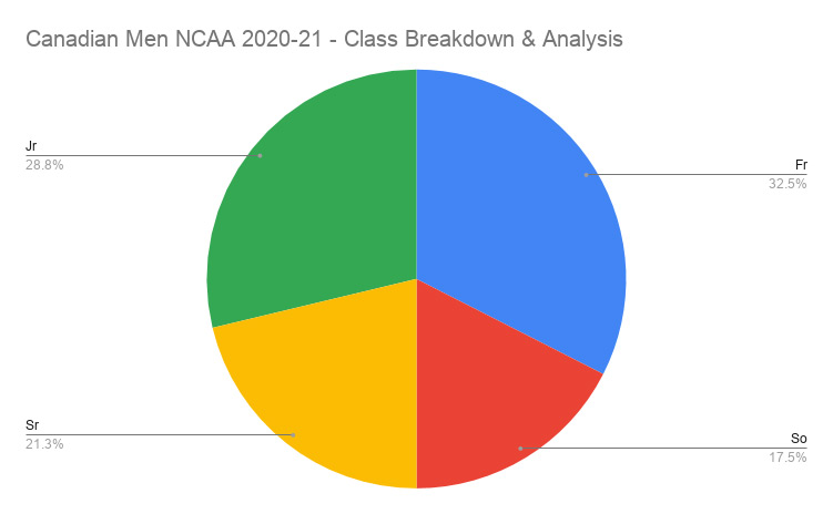 Canadian Men Ncaa 2020 21 Class Breakdown Analysis