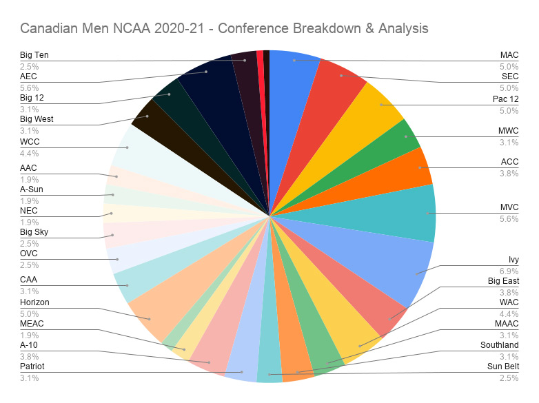 Canadian Men Ncaa 2020 21 Conference Breakdown Analysis