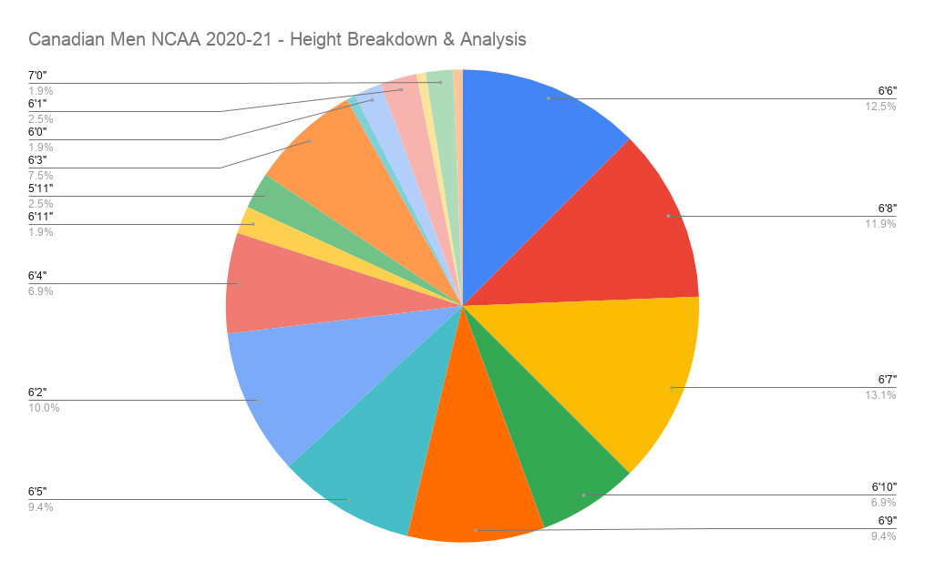 Canadian Men Ncaa 2020 21 Height Breakdown Analysis