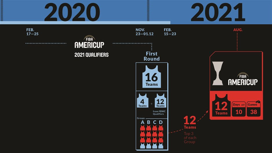 road to 2021 fiba americup