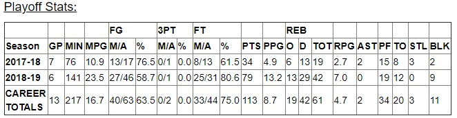 Ryerson Rams 7 Footer Tanor Ngom Usports Playoffs Career Stats