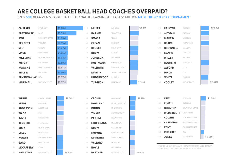 Top Earning Ncaa College Basketball Coaches